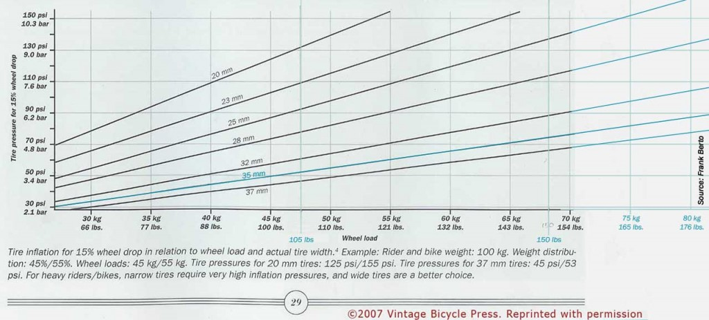 graph showing optimal inflation for bike tires
