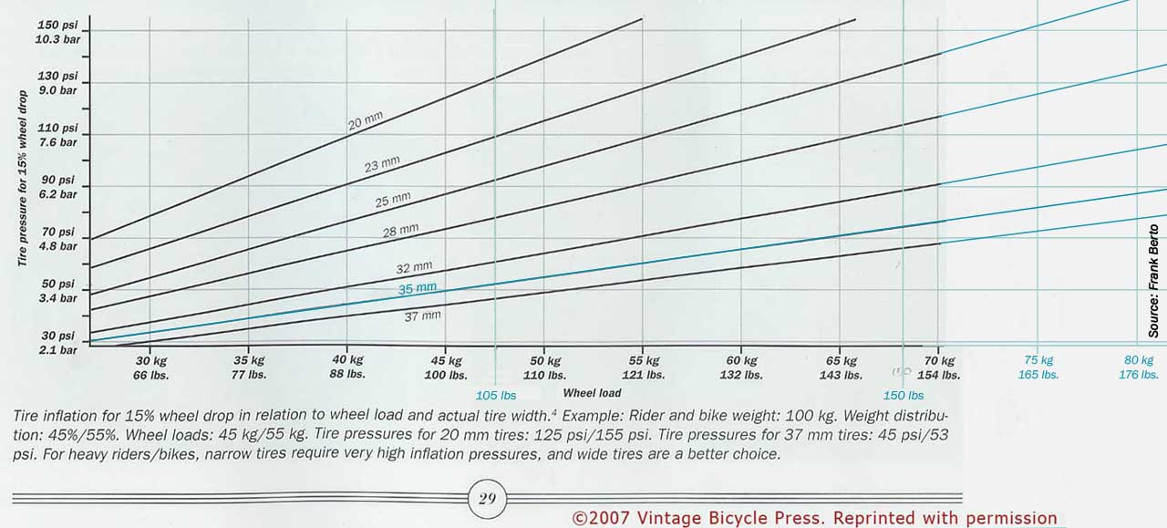 Optimal Tire Pressure for bicycles – Bike Tinker